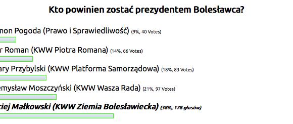 Znakomity wynik Macieja Małkowskiego w sondzie wyborczej