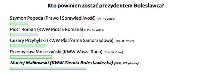 sonda bobrzanie.pl