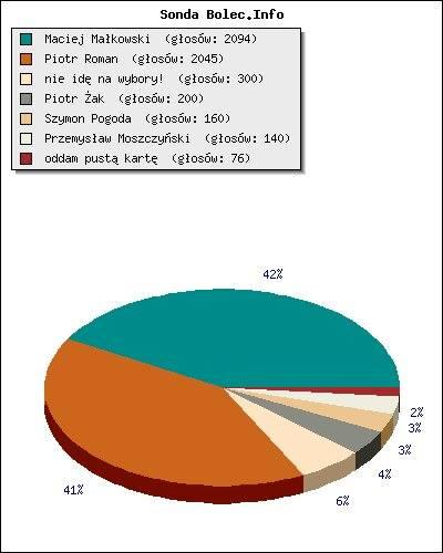 Prezydencka sonda bolec.info